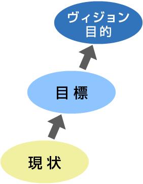現状→目標→ヴィジョン目的