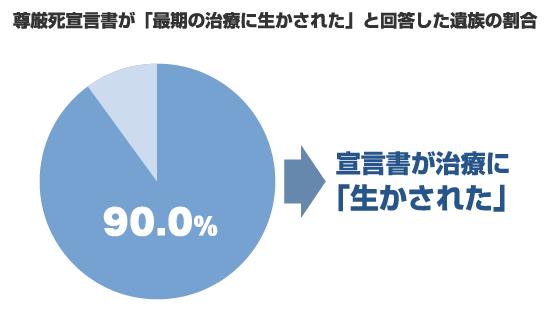 尊厳死宣言書が「最期の治療に生かされた」と回答した遺族の割合90.0%